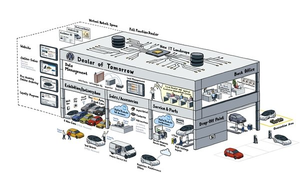 Stackmann has pretty much signalled the end of car dealerships as we know them. This is what tomorrow's will look like.