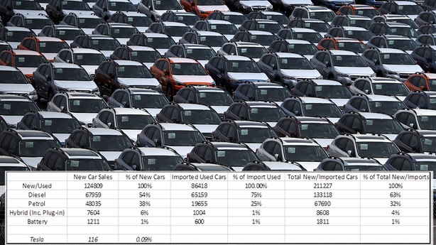 Diesel still dominates new cars sales and also the figures for imported cars.