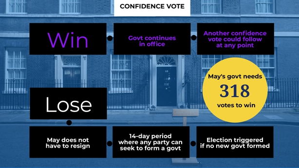 Results of no confidence vote in May expected soon