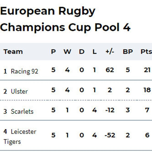 Ulster book their place in the last eight of European Champions Cup