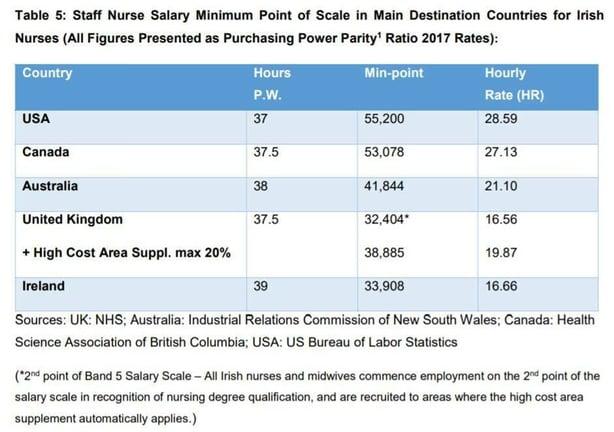 Explainer: How much do nurses earn?