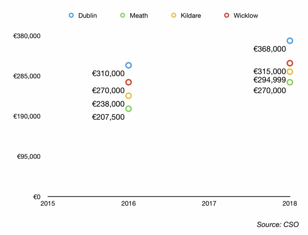 Prices in Meath, Kildare and Wicklow have moved closer to each other, but did not win land in Dublin