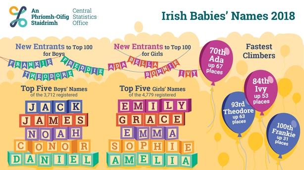 Baby Name Figures 2018 CSO