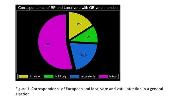 Local vote