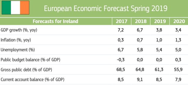 Europe, Italy: European Commission Publishes Spring Economic Forecasts