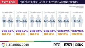 Those in the 25-34 age group were most likely to vote Yes in the referendum