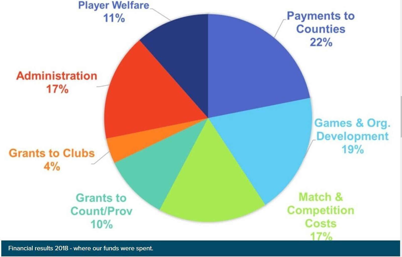 Image - Where the GAA spent its funds in 2018