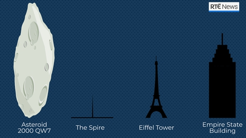 At its largest estimated size, the asteroid would be nearly twice as tall as the Eiffel Tower