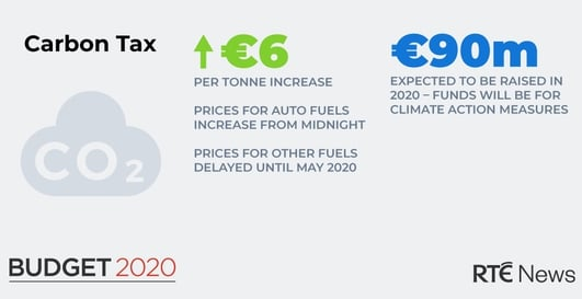 Fuel prices rise as Dáil passes Budget 2020 carbon tax increase