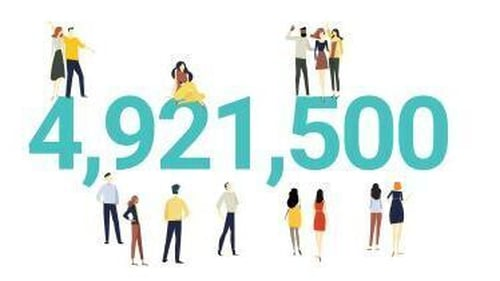 The CSO figures put Ireland's population at just under five million