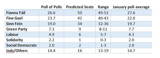 Poll Of Polls Graph 3 Jan 26 Michael Marsh