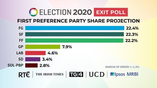 Exit poll figures released