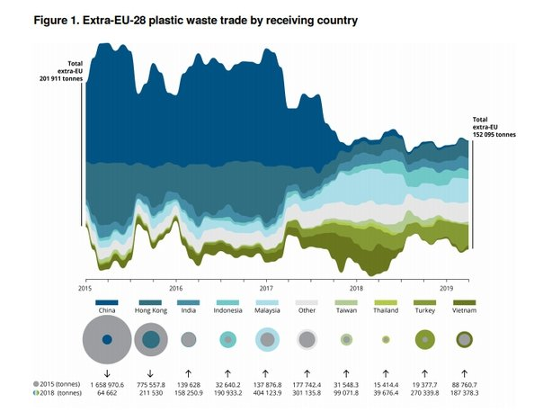 Graph on plastic waste