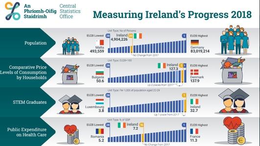 Prices in Ireland 27% above EU average -CSO