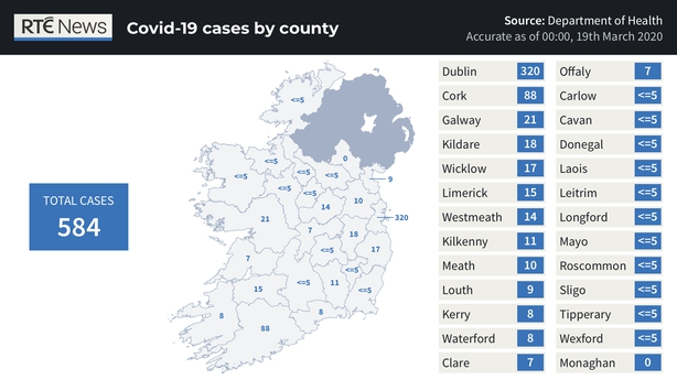 4th person dies, 121 new cases of Covid-19 in Ireland