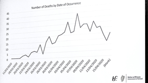 The new graph depicts the number of daily deaths that occurred in any 24-hour period