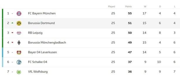 Bundesliga To Resume With A Billion Global Viewers