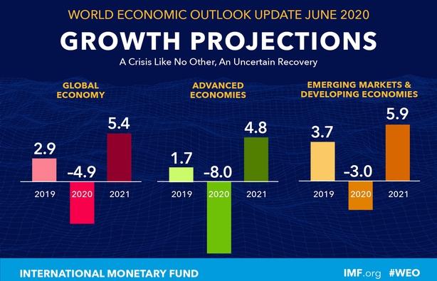 Coronavirus impact: International Monetary Fund  predicts India's economy to contract by 4.5% in FY21