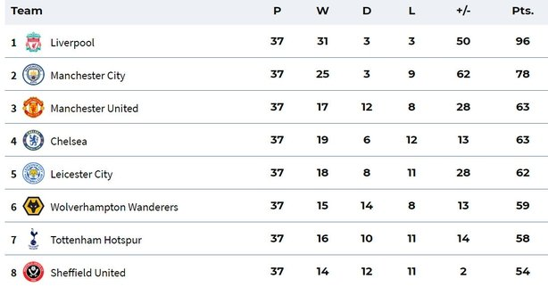 Bournemouth and Watford relegated from Premier League
