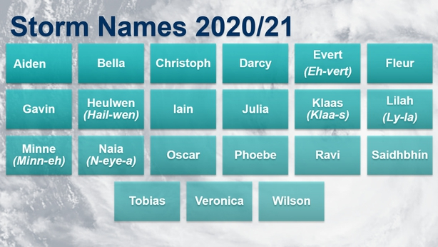 Storm names for 2020-21 revealed by Met Office