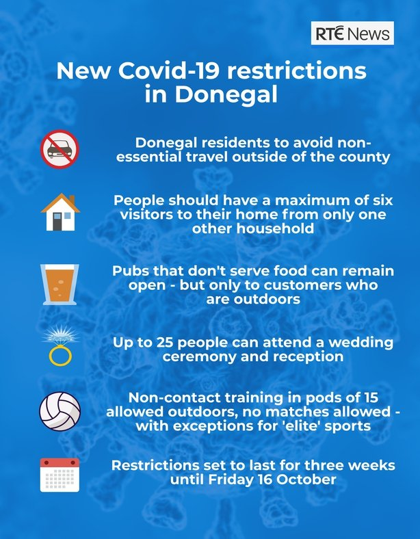Level 3 Virus Restrictions Announced For Donegal