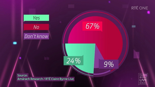 Asked should the All-Ireland Championship be played in 2020, 67% of 1,000 adults polled said no.