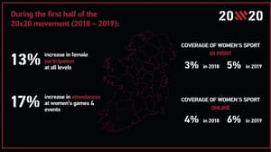 Research found that 80% of Irish adults - rising to 84% of Irish men - believe they are more aware of women's sport now, than before the 20x20 campaign launched two years ago
